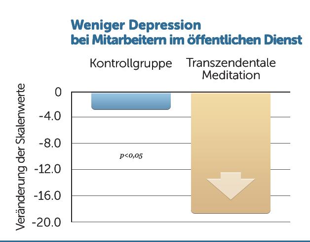 B31-Weniger-Depression-Angestellte