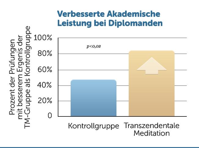 E12-bessere-Akademische-Leistung-Diplomanden