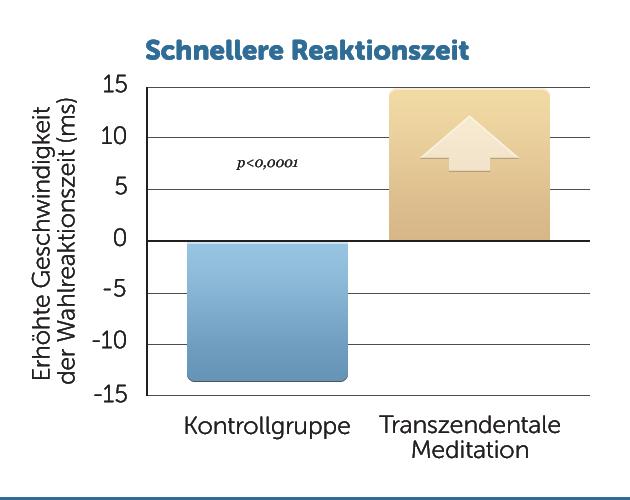 E14-Schnellere-Reaktionszeit