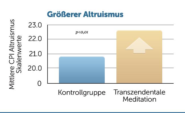 E32-Groesserer-Altruismus