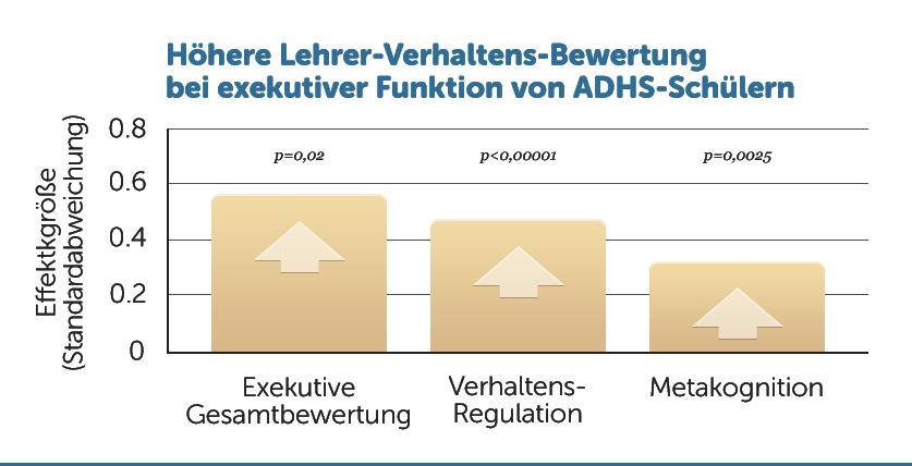 E41-Lehrerbewertung-ADHS