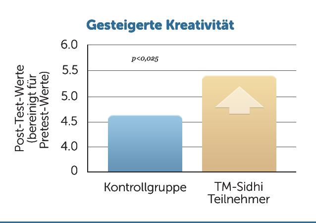 E44-Gesteigerte-Kreativitaet-TMSidhis