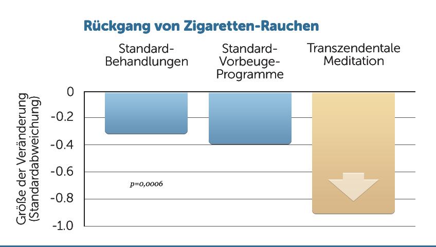 H11-weniger-Zigaretten-Rauchen