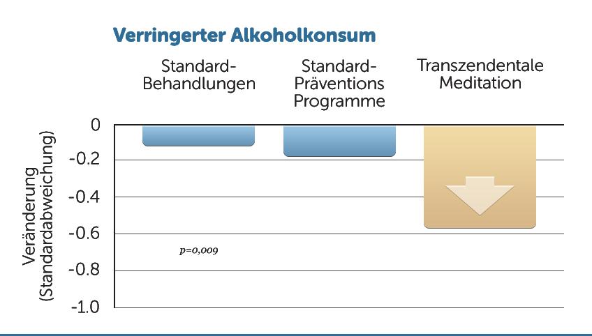 H12-verringerter-Alkoholkonsum