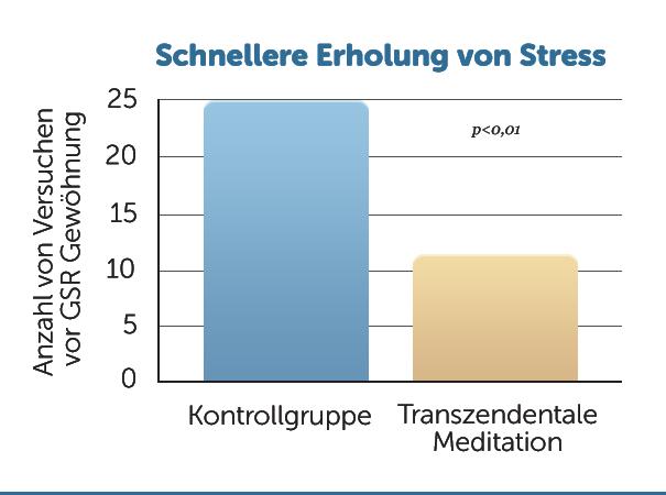 H2-Erholung-von-Stress