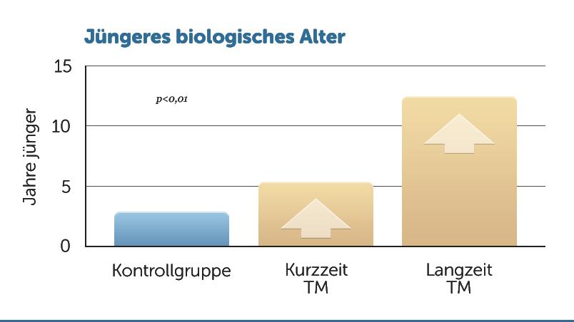H23-juengeres-Bilogisches-Alter