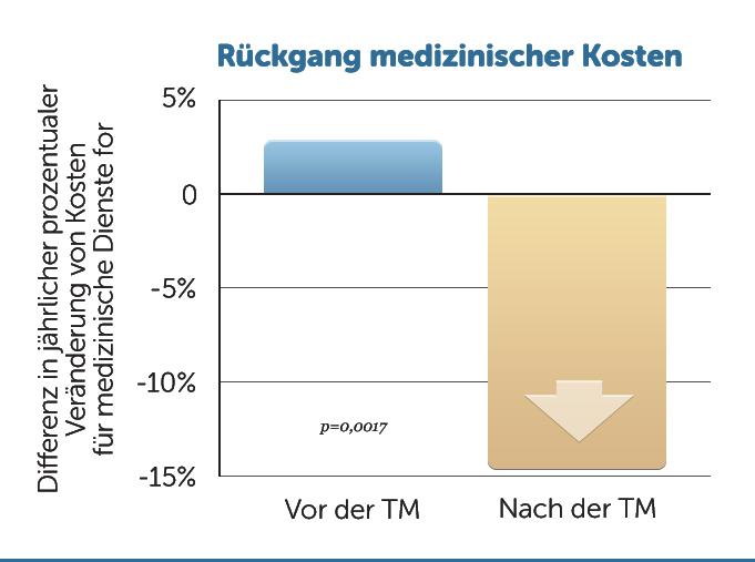 H33-Weniger-medizinische-Kosten