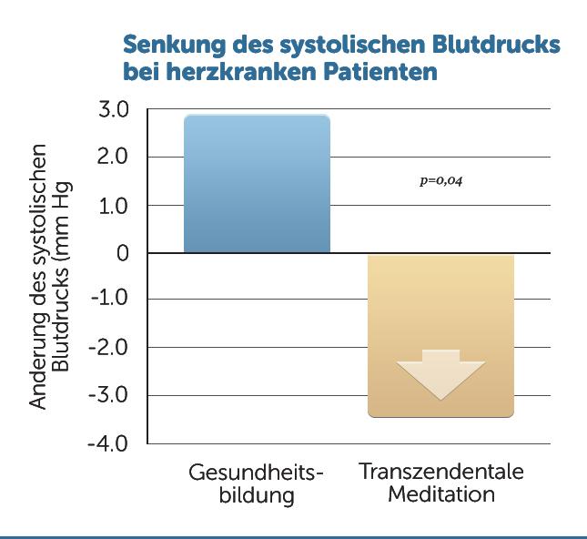H35-Senkung-des-systolischen-Blutdrucks