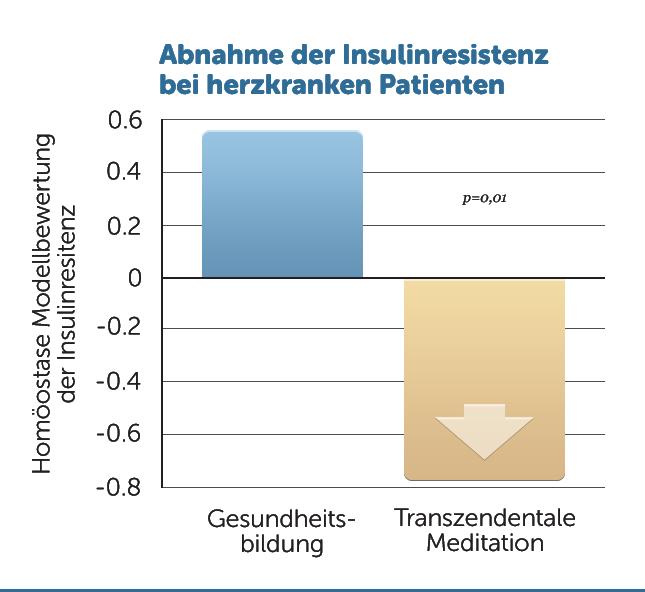 H36-Weniger-Insulinresitenz-Herzkranke