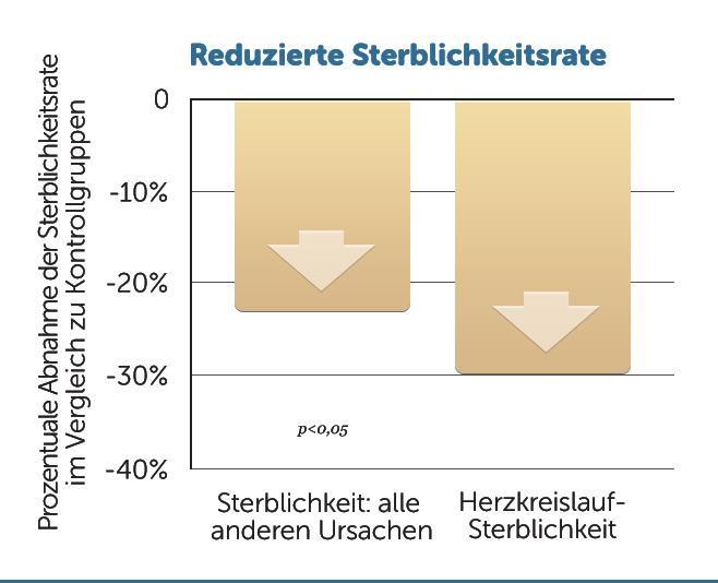 H40-reduzierte-sterblichkeitsrate