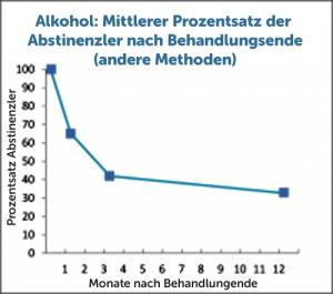 HJ-alkohol-meta-Abstinenzler-andere-methoden