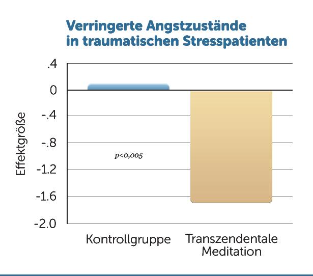 R1-weniger-Angst-in-Stresspatienten