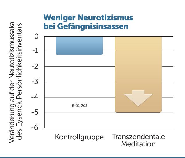 R10-weniger-Neurotizismus-im-Gefaengnis-v1