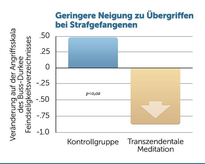 R16-Weniger-Uebergriffe-Gefaengnis