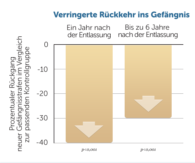 R21-weniger-Rueckkehr-ins-Gefaengis-v1