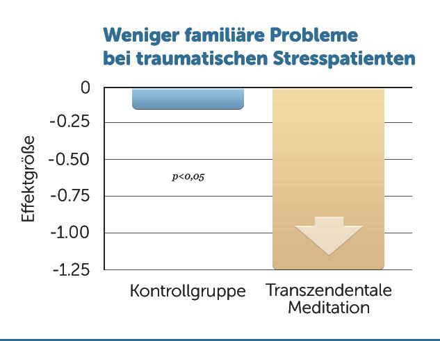 R3-weniger-Familienprobleme-Stresspatienten