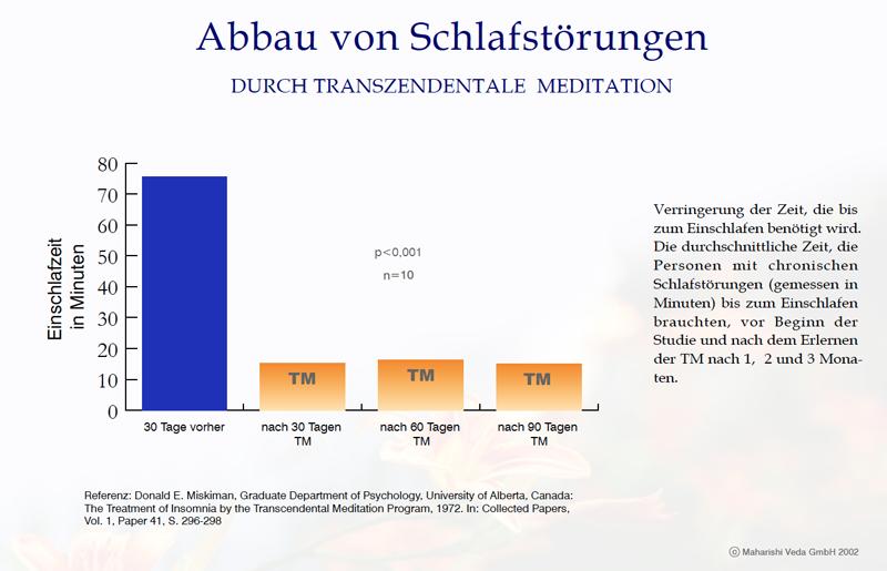 Abbau von Schlafstörungen durch Transzendentale Meditation