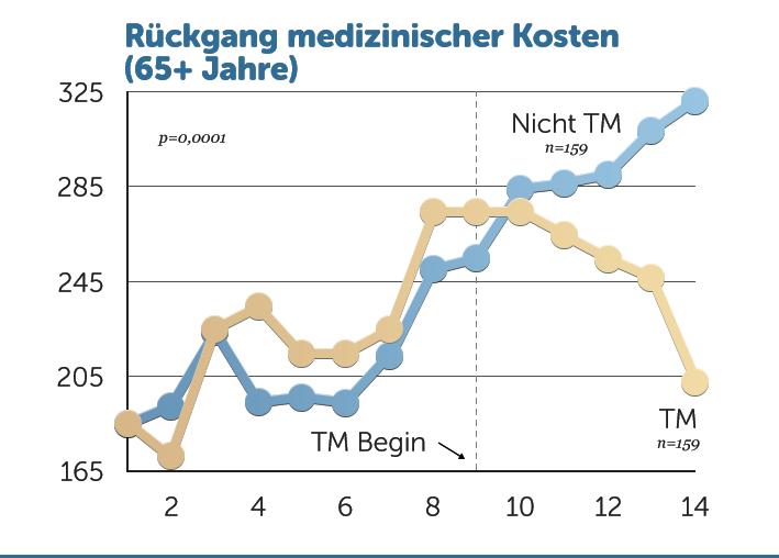 rueckgang_medizinische_kosten_65
